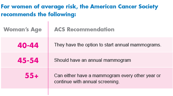For women of average risk, the American Cancer Society had certain mammogram recommendations